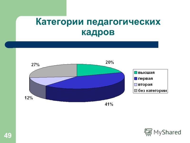 49 Категории педагогических кадров
