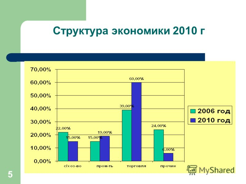 5 Структура экономики 2010 г
