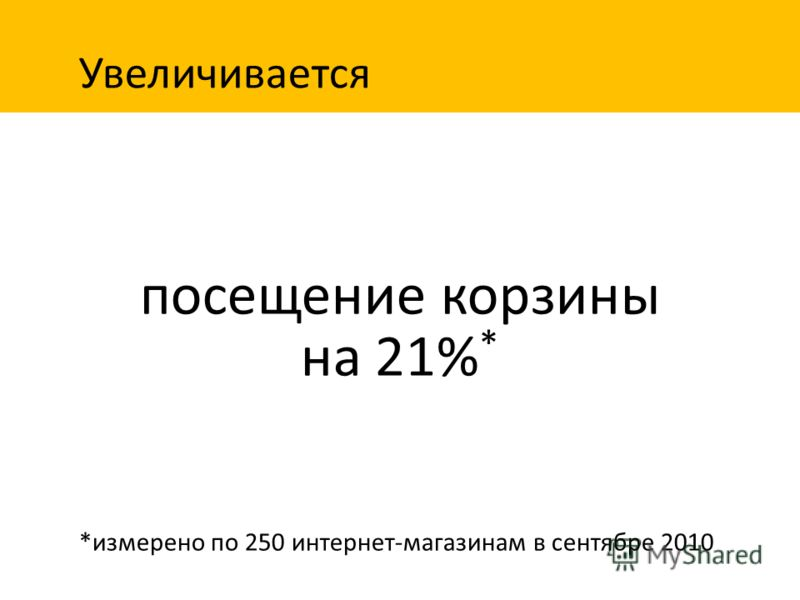 посещение корзины на 21% * *измерено по 250 интернет-магазинам в сентябре 2010 Увеличивается