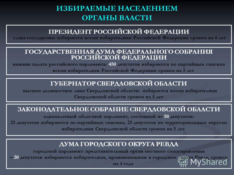 ИЗБИРАЕМЫЕ НАСЕЛЕНИЕМ ОРГАНЫ ВЛАСТИ ПРЕЗИДЕНТ РОССИЙСКОЙ ФЕДЕРАЦИИ глава государства: избирается всеми избирателями Российской Федерации сроком на 6 лет ГОСУДАРСТВЕННАЯ ДУМА ФЕДЕРАЛЬНОГО СОБРАНИЯ РОССИЙСКОЙ ФЕДЕРАЦИИ нижняя палата российского парламе