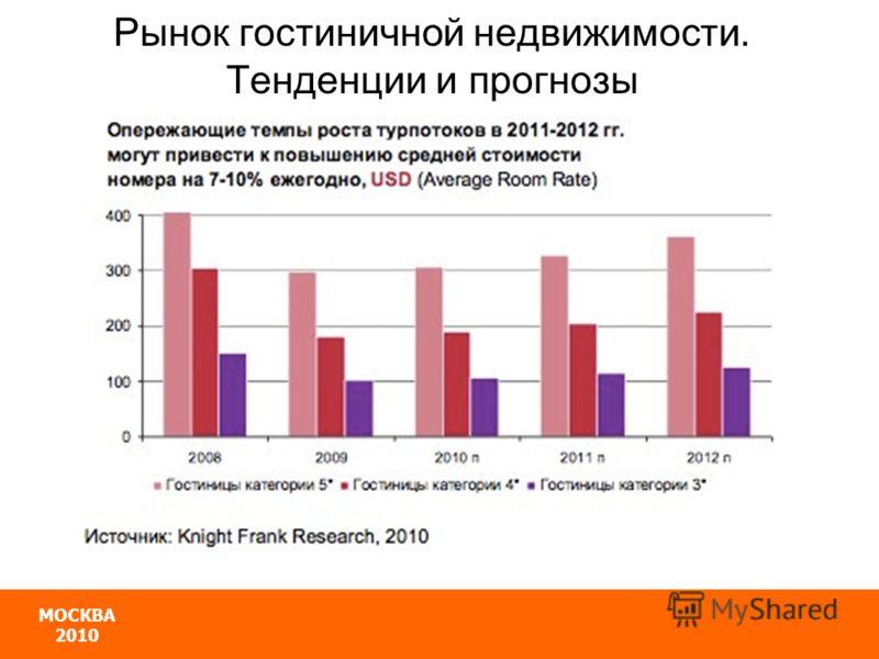 МОСКВА 2010 Рынок гостиничной недвижимости. Тенденции и прогнозы