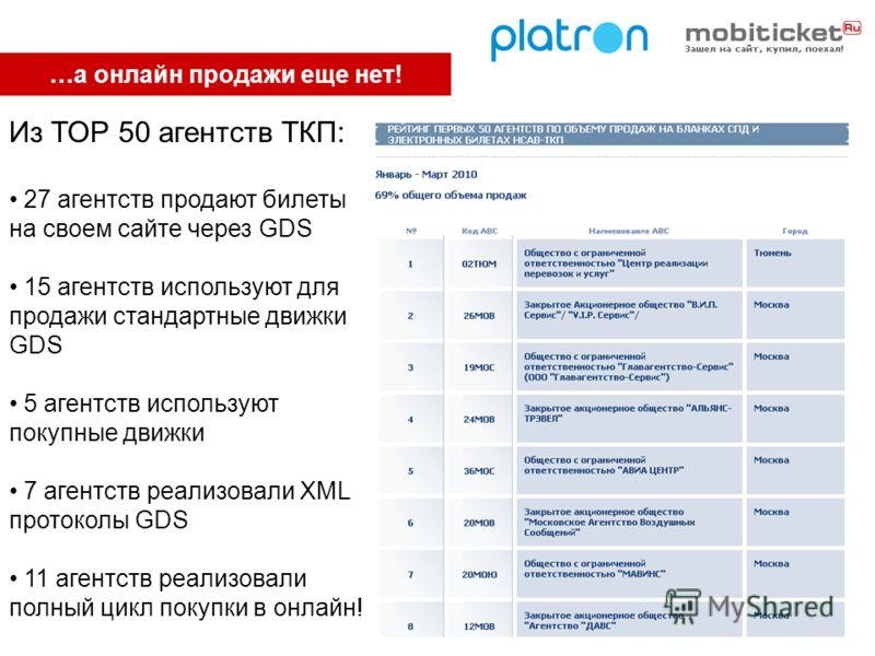 …а онлайн продажи еще нет! Из ТОР 50 агентств ТКП: 27 агентств продают билеты на своем сайте через GDS 15 агентств используют для продажи стандартные движки GDS 5 агентств используют покупные движки 7 агентств реализовали XML протоколы GDS 11 агентст