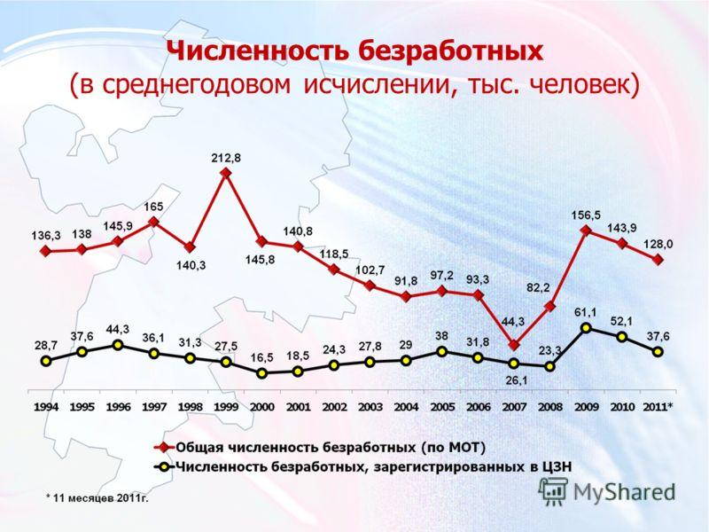 Численность безработных (в среднегодовом исчислении, тыс. человек)