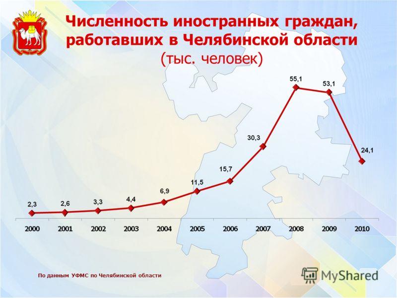 Численность иностранных граждан, работавших в Челябинской области (тыс. человек) По данным УФМС по Челябинской области