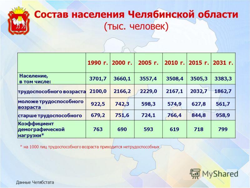 Состав населения Челябинской области (тыс. человек) Данные Челябстата 1990 г.2000 г.2005 г.2010 г.2015 г.2031 г. Население, в том числе: 3701,73660,13557,43508,43505,33383,3 трудоспособного возраста2100,02166,22229,02167,12032,71862,7 моложе трудоспо