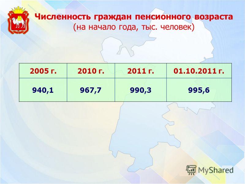 Численность граждан пенсионного возраста (на начало года, тыс. человек) 2005 г.2010 г.2011 г.01.10.2011 г. 940,1967,7990,3995,6