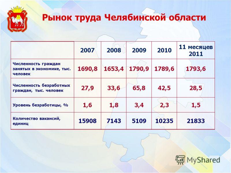 Рынок труда Челябинской области 2007200820092010 11 месяцев 2011 Численность граждан занятых в экономике, тыс. человек 1690,81653,41790,91789,61793,6 Численность безработных граждан, тыс. человек 27,933,665,842,528,5 Уровень безработицы, % 1,61,83,42