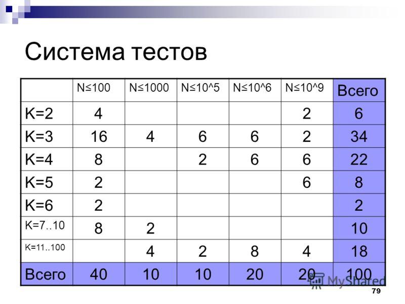 79 Система тестов N100N1000N10^5N10^6N10^9 Всего K=2426 K=316466234 K=4826622 K=5268 K=622 K=7..10 8210 K=11..100 428418 Всего4010 20 100