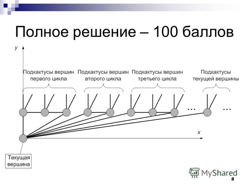 8 8 Полное решение – 100 баллов