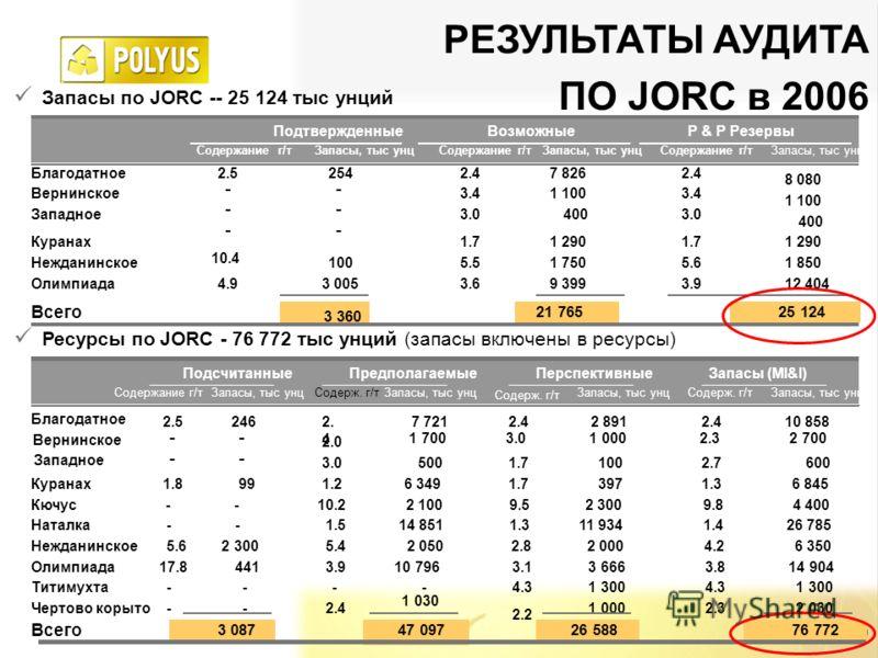 10 РЕЗУЛЬТАТЫ АУДИТА ПО JORC в 2006 Запасы по JORC -- 25 124 тыс унций Ресурсы по JORC - 76 772 тыс унций (запасы включены в ресурсы) 3 360 Содержание г/тЗапасы, тыс унцСодержание г/тЗапасы, тыс унц Куранах 2.5254 7 826 Нежданинское - - Олимпиада - В