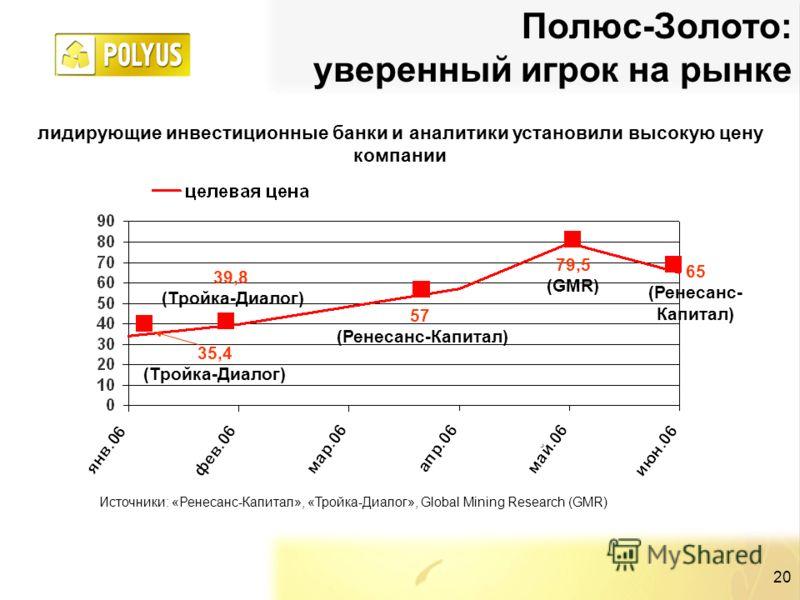 20 Полюс-Золото: уверенный игрок на рынке Источники: «Ренесанс-Капитал», «Тройка-Диалог», Global Mining Research (GMR) лидирующие инвестиционные банки и аналитики установили высокую цену компании 35,4 (Тройка-Диалог) 39,8 (Тройка-Диалог) 57 (Ренесанс