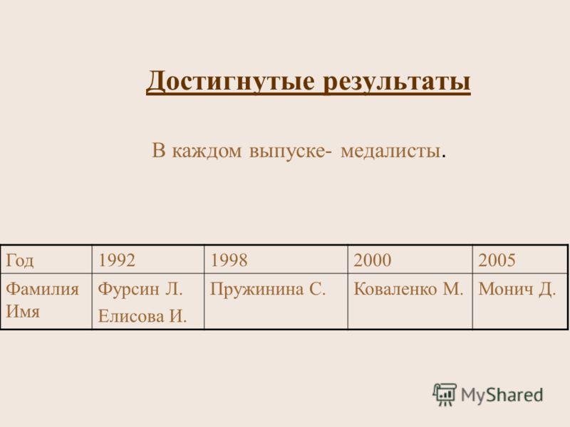 Достигнутые результаты В каждом выпуске- медалисты. Год1992199820002005 Фамилия Имя Фурсин Л. Елисова И. Пружинина С.Коваленко М.Монич Д.