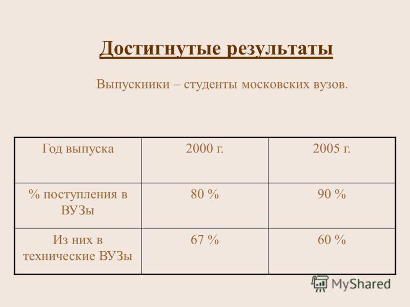 Достигнутые результаты Выпускники – студенты московских вузов. Год выпуска2000 г.2005 г. % поступления в ВУЗы 80 %90 % Из них в технические ВУЗы 67 %60 %