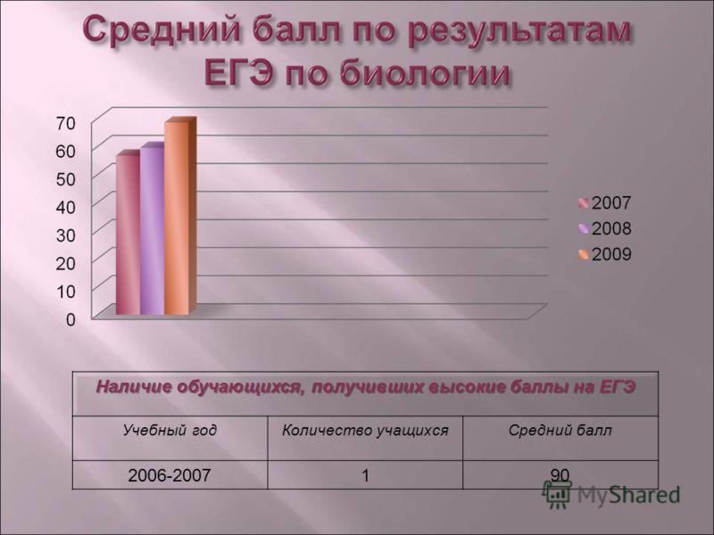Наличие обучающихся, получивших высокие баллы на ЕГЭ Учебный годКоличество учащихсяСредний балл 2006-2007190