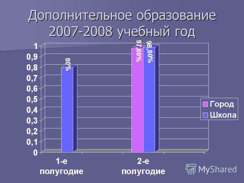 Дополнительное образование 2007-2008 учебный год