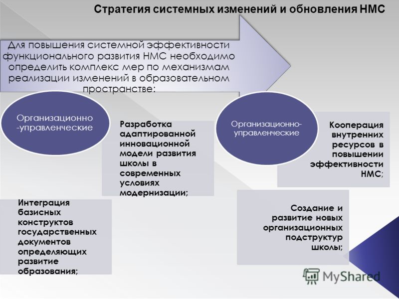 Стратегия системных изменений и обновления НМС Для повышения системной эффективности функционального развития НМС необходимо определить комплекс мер по механизмам реализации изменений в образовательном пространстве: Разработка адаптированной инноваци