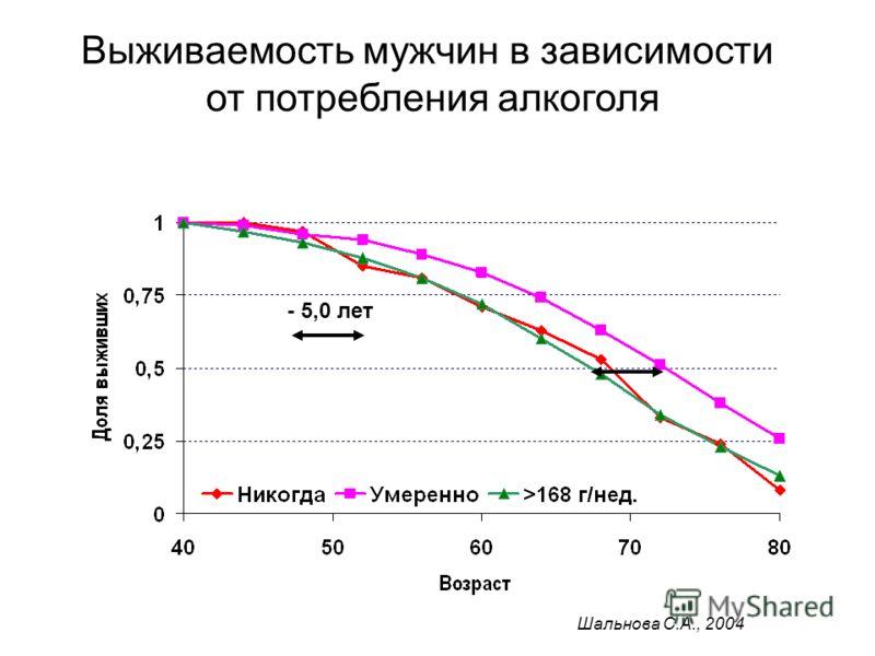 Выживаемость мужчин в зависимости от потребления алкоголя - 5,0 лет Шальнова С.А., 2004
