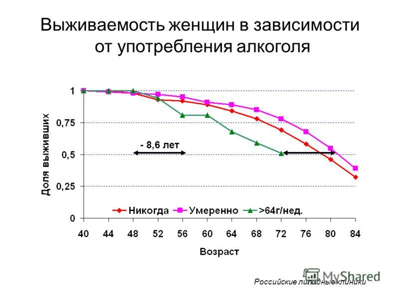 Выживаемость женщин в зависимости от употребления алкоголя - 8,6 лет Российские липидные клиники