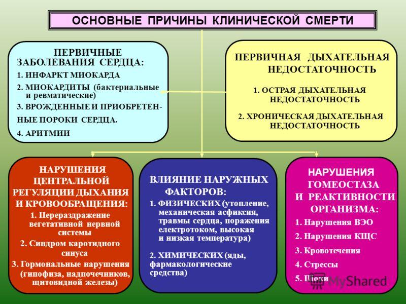 ОСНОВНЫЕ ПРИЧИНЫ КЛИНИЧЕСКОЙ СМЕРТИ ПЕРВИЧНЫЕ ЗАБОЛЕВАНИЯ СЕРДЦА: 1. ИНФАРКТ МИОКАРДА 2. МИОКАРДИТЫ (бактериальные и ревматические) 3. ВРОЖДЕННЫЕ И ПРИОБРЕТЕН- НЫЕ ПОРОКИ СЕРДЦА. 4. АРИТМИИ ПЕРВИЧНАЯ ДЫХАТЕЛЬНАЯ НЕДОСТАТОЧНОСТЬ 1. ОСТРАЯ ДЫХАТЕЛЬНАЯ