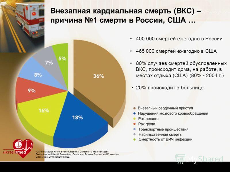 400 000 смертей ежегодно в России465 000 смертей ежегодно в США80% случаев смертей,обусловленных ВКС, происходит дома, на работе, в местах отдыха (США) (80% - 2004 г.) 20% происходит в больнице 400 000 смертей ежегодно в России465 000 смертей ежегодн