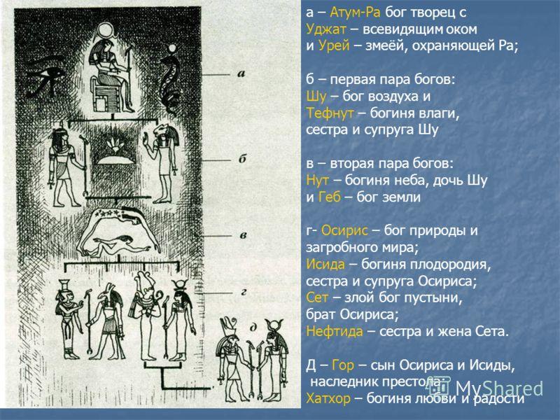 а – Атум-Ра бог творец с Уджат – всевидящим оком и Урей – змеёй, охраняющей Ра; б – первая пара богов: Шу – бог воздуха и Тефнут – богиня влаги, сестра и супруга Шу в – вторая пара богов: Нут – богиня неба, дочь Шу и Геб – бог земли г- Осирис – бог п