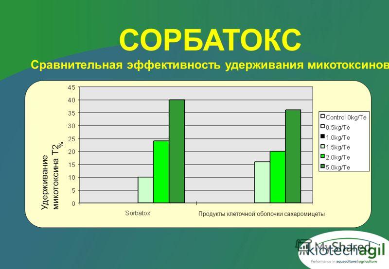 СОРБАТОКС Сравнительная эффективность удерживания микотоксинов Удерживание микотоксина Т2 Продукты клеточной оболочки сахаромицеты
