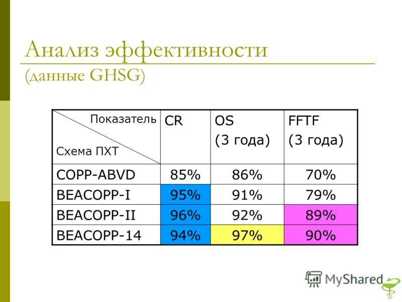 Анализ эффективности (данные GHSG) Показатель Схема ПХТ CROS (3 года) FFTF (3 года) COPP-ABVD85%86%70% BEACOPP-I95%91%79% BEACOPP-II96%92%89% BEACOPP-1494%97%90%