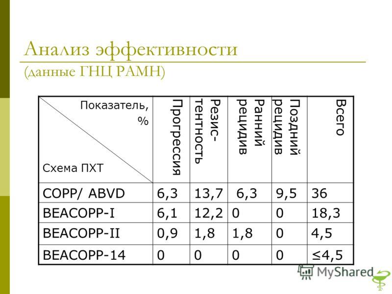 Анализ эффективности (данные ГНЦ РАМН) Показатель, % Схема ПХТ ПрогрессияРезис-тентностьРаннийрецидивПозднийрецидивВсего СOPP/ ABVD6,313,7 6,39,536 BEACOPP-I6,112,20018,3 BEACOPP-II0,91,8 04,5 BEACOPP-1400004,5