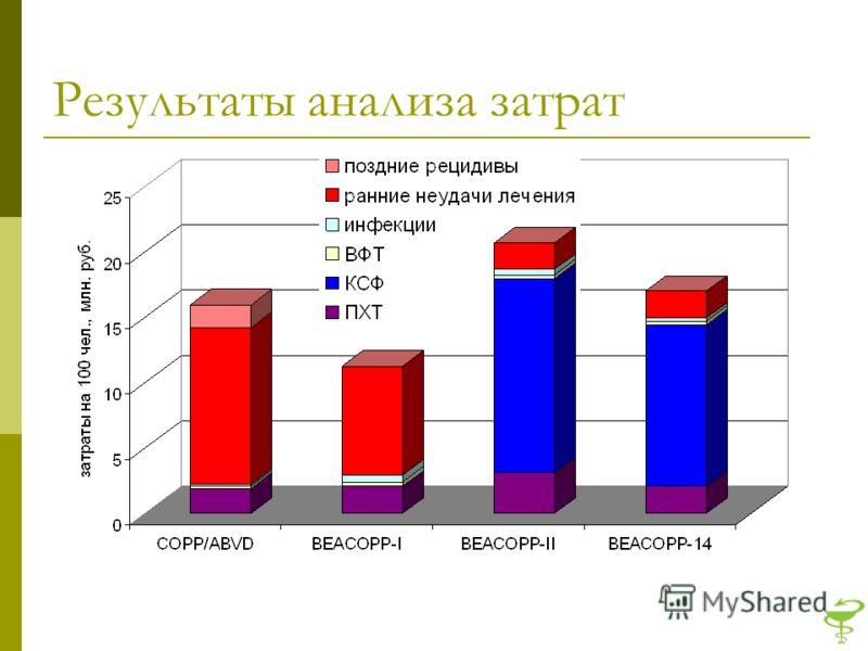Результаты анализа затрат