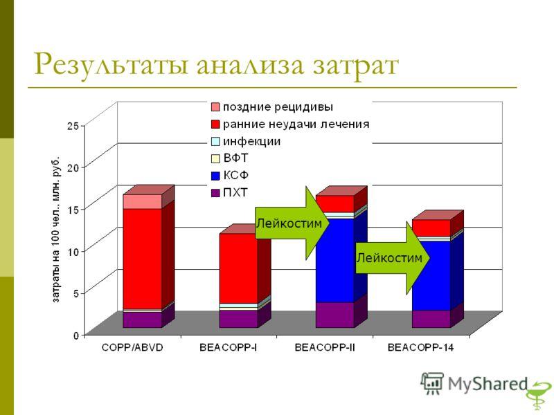 Результаты анализа затрат Лейкостим