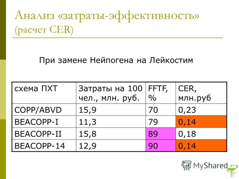 Анализ «затраты-эффективность» (расчет CER) схема ПХТЗатраты на 100 чел., млн. руб. FFTF, % CER, млн.руб СOPP/ABVD15,9700,23 BEACOPP-I11,3790,14 BEACOPP-II15,8890,18 BEACOPP-1412,9900,14 При замене Нейпогена на Лейкостим