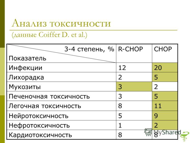 Анализ токсичности (данные Coiffer D. et al.) 3-4 степень, % Показатель R-CHOPCHOP Инфекции1220 Лихорадка25 Мукозиты32 Печеночная токсичность35 Легочная токсичность811 Нейротоксичность59 Нефротоксичность12 Кардиотоксичность88
