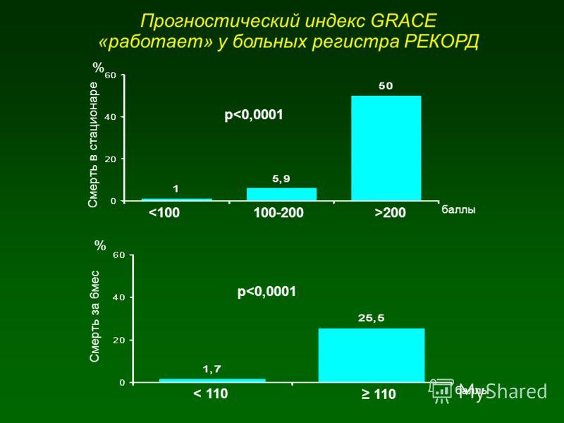 Прогностический индекс GRACE «работает» у больных регистра РЕКОРД 200 р