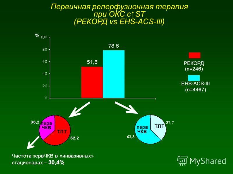 Первичная реперфузионная терапия при ОКС с ST (РЕКОРД vs EHS-ACS-III) РЕКОРД (n=246) EHS-ACS-III (n=4467) ТЛТ перв ЧКВ ТЛТ перв ЧКВ % Частота первЧКВ в «инвазивных» стационарах – 30,4%