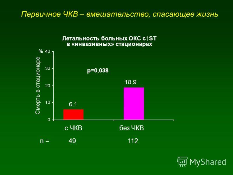 Первичное ЧКВ – вмешательство, спасающее жизнь с ЧКВбез ЧКВ % Смерть в стационаре р=0,038 Летальность больных ОКС с ST в «инвазивных» стационарах n = 49 112