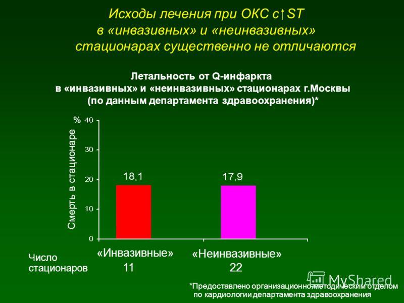 Исходы лечения при ОКС с ST в «инвазивных» и «неинвазивных» стационарах существенно не отличаются Летальность от Q-инфаркта в «инвазивных» и «неинвазивных» стационарах г.Москвы (по данным департамента здравоохранения)* «Инвазивные» % Смерть в стацион