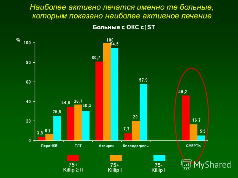 Наиболее активно лечатся именно те больные, которым показано наиболее активное лечение Больные с ОКС c ST 75+ Killip II 75+ Killip I 75- Killip I %