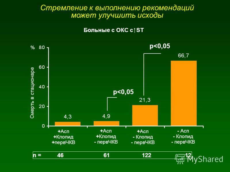Стремление к выполнению рекомендаций может улучшить исходы +Асп +Клопид +первЧКВ +Асп +Клопид - первЧКВ +Асп - Клопид - первЧКВ - Асп - Клопид - первЧКВ % Смерть в стационаре n = 46 61 122 12 p