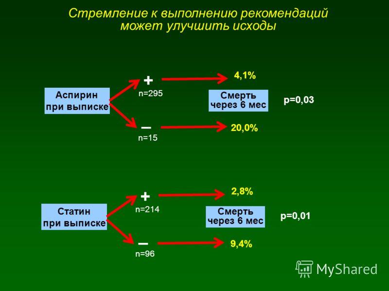 Стремление к выполнению рекомендаций может улучшить исходы Аспирин при выписке + – Смерть через 6 мес 20,0% 4,1% р=0,03 n=295 n=15 Статин при выписке + – Смерть через 6 мес 9,4% 2,8% р=0,01 n=214 n=96