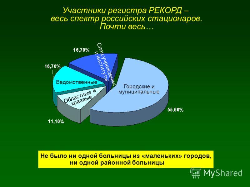 Участники регистра РЕКОРД – весь спектр российских стационаров. Почти весь… Городские и муниципальные Областные и краевые Ведомственные Спец.учреждения и институты Не было ни одной больницы из «маленьких» городов, ни одной районной больницы