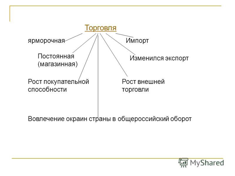 ярморочная Постоянная (магазинная) Вовлечение окраин страны в общероссийский оборот Рост покупательной способности Изменился экспорт Торговля Рост внешней торговли Импорт