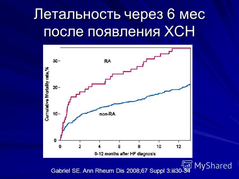 Летальность через 6 мес после появления ХСН Gabriel SE. Ann Rheum Dis 2008;67 Suppl 3:iii30-34