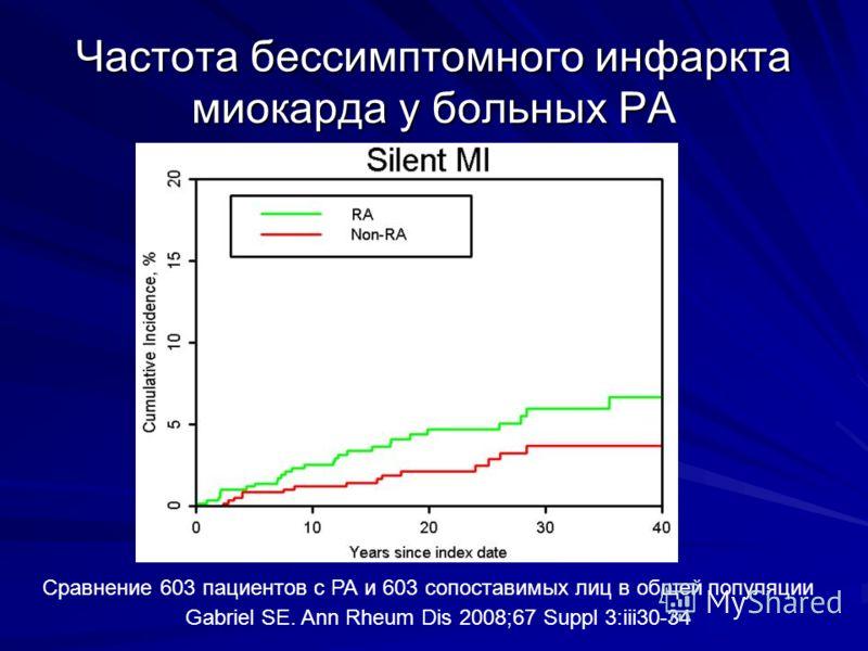 Частота бессимптомного инфаркта миокарда у больных РА Gabriel SE. Ann Rheum Dis 2008;67 Suppl 3:iii30-34 Сравнение 603 пациентов с РА и 603 сопоставимых лиц в общей популяции