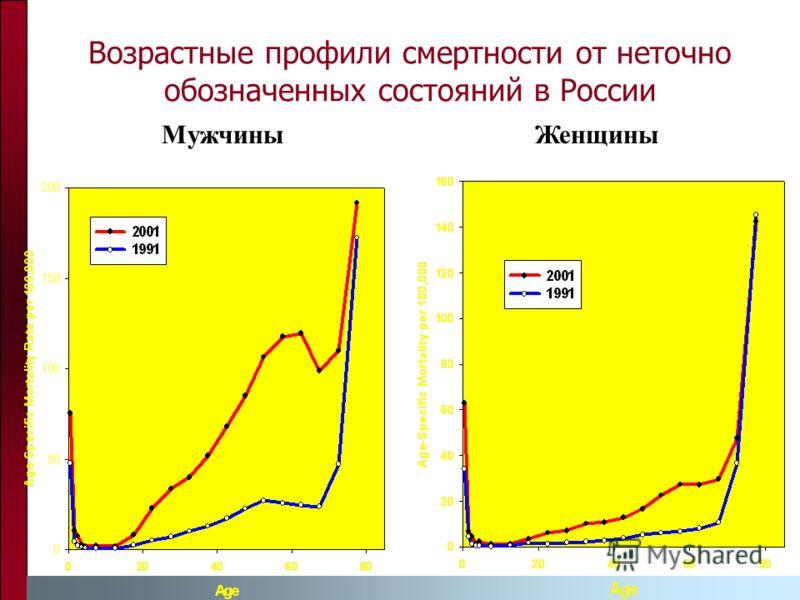 Возрастные профили смертности от неточно обозначенных состояний в России МужчиныЖенщины