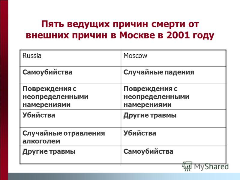 Пять ведущих причин смерти от внешних причин в Москве в 2001 году RussiaMoscow СамоубийстваСлучайные падения Повреждения с неопределенными намерениями УбийстваДругие травмы Случайные отравления алкоголем Убийства Другие травмыСамоубийства