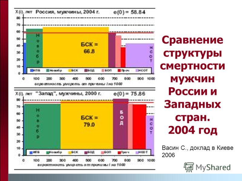Сравнение структуры смертности мужчин России и Западных стран. 2004 год Васин С., доклад в Киеве 2006