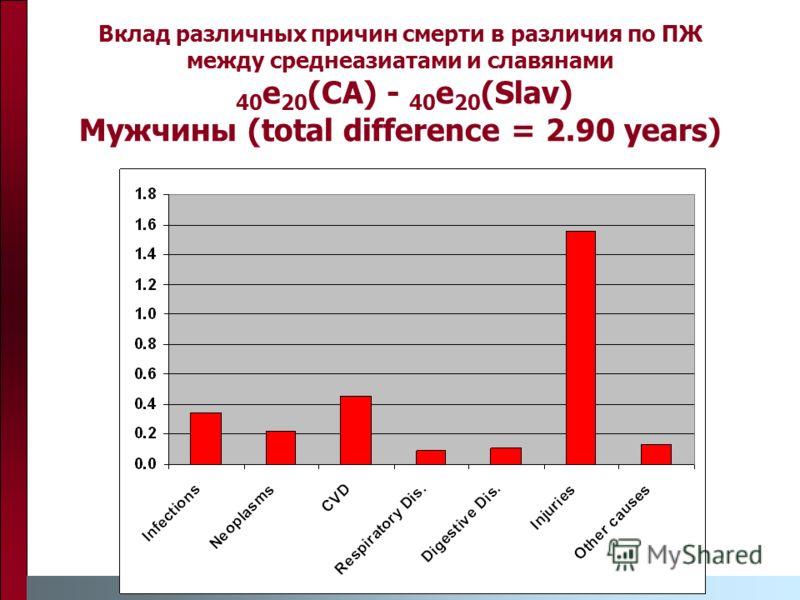 Вклад различных причин смерти в различия по ПЖ между среднеазиатами и славянами 40 e 20 (CA) - 40 e 20 (Slav) Мужчины (total difference = 2.90 years)