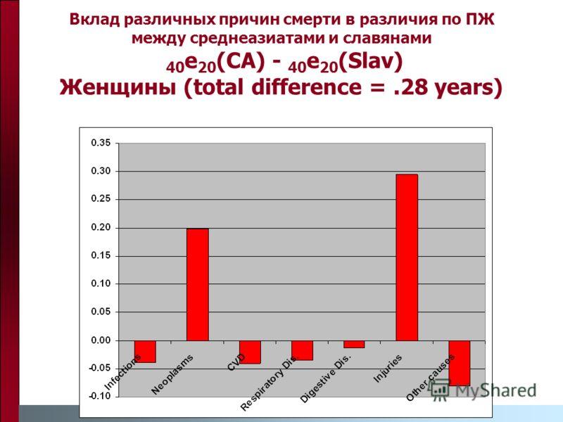 Вклад различных причин смерти в различия по ПЖ между среднеазиатами и славянами 40 e 20 (CA) - 40 e 20 (Slav) Женщины (total difference =.28 years)