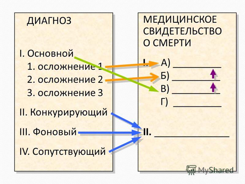 ДИАГНОЗ ДИАГНОЗ I. Основной 1. осложнение 1 2. осложнение 2 3. осложнение 3 II. Конкурирующий III. Фоновый IV. Сопутствующий ДИАГНОЗ ДИАГНОЗ I. Основной 1. осложнение 1 2. осложнение 2 3. осложнение 3 II. Конкурирующий III. Фоновый IV. Сопутствующий