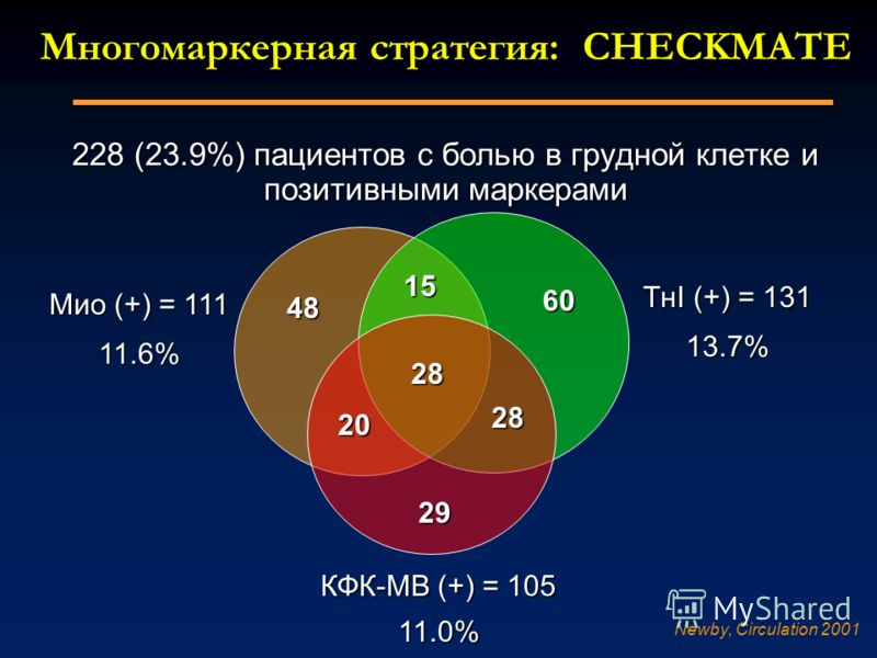 Многомаркерная стратегия: CHECKMATE 228 (23.9%) пациентов с болью в грудной клетке и позитивными маркерами 28 15 60 28 20 48 29 TнI (+) = 131 13.7% КФК-MB (+) = 105 11.0% Mио (+) = 111 11.6% Newby, Circulation 2001